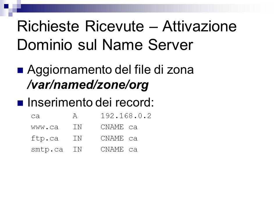 Richieste Ricevute – Attivazione Dominio sul Name Server Aggiornamento del file di zona /var/named/zone/org Inserimento dei record: caA192.168.0.2 www