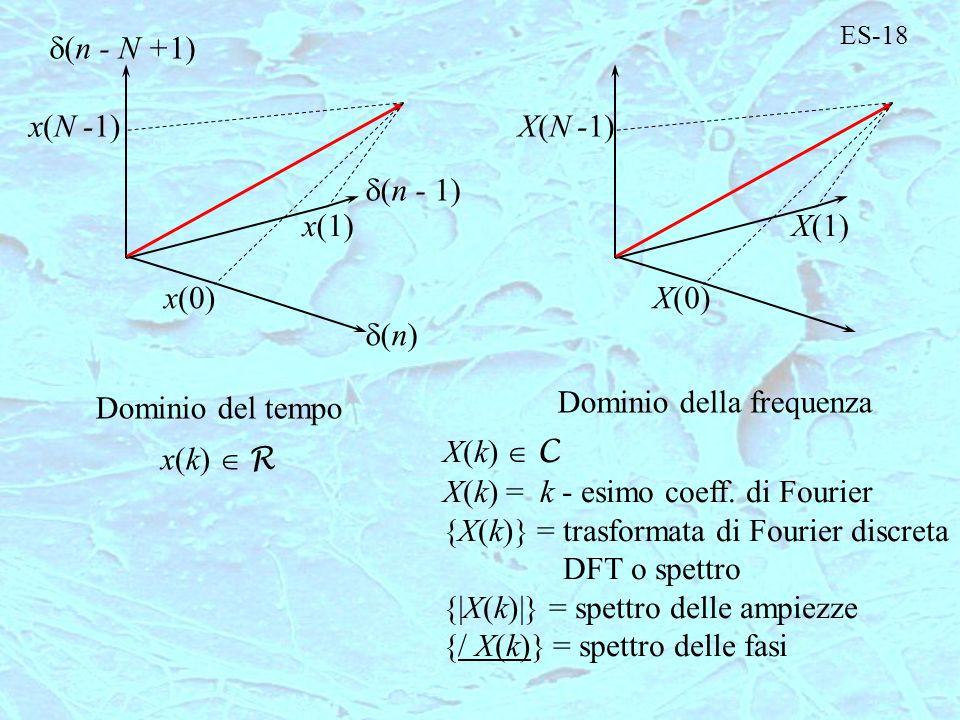 ES-18 (n - N +1) x(N -1) (n - 1) x(1) x(0) (n) Dominio del tempo X(N -1) X(1) X(0) Dominio della frequenza X(k) C X(k) = k - esimo coeff. di Fourier {