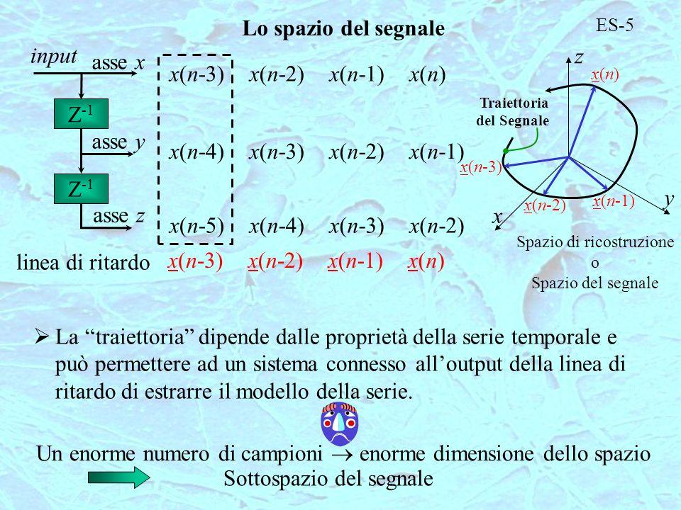 ES-5 Lo spazio del segnale Z -1 input linea di ritardo asse x asse y asse z x(n-3) x(n-4) x(n-5) x(n-3) x(n-2) x(n-3) x(n-4) x(n-2) x(n-1) x(n-2) x(n-