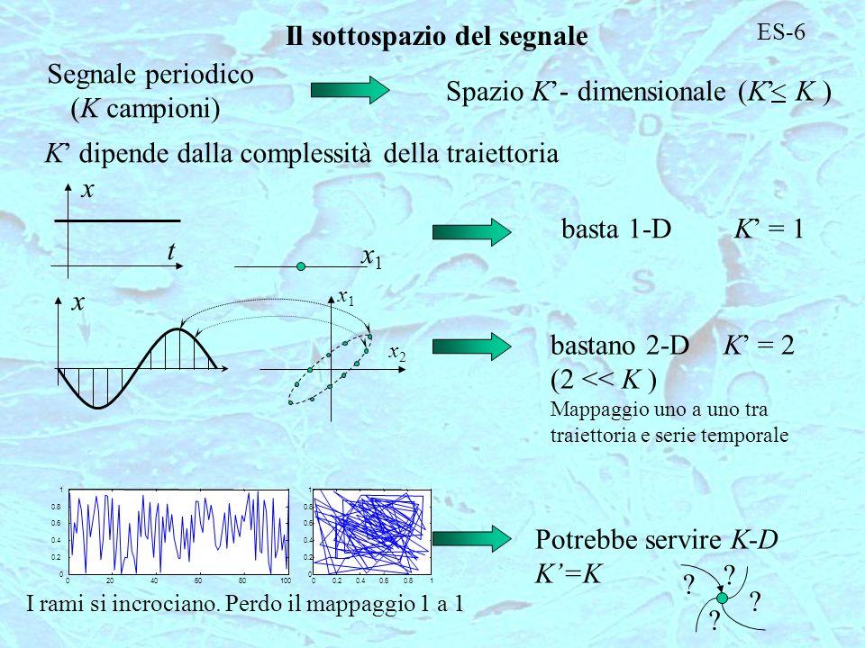 ES-6 Il sottospazio del segnale Segnale periodico (K campioni) Spazio K- dimensionale (K K ) K dipende dalla complessità della traiettoria t x x1x1 ba