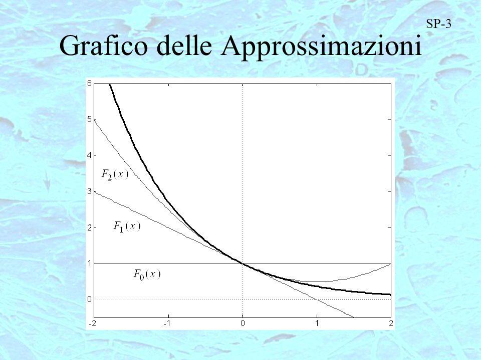 Grafico delle Approssimazioni SP-3