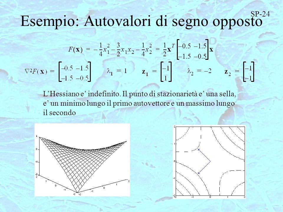 Esempio: Autovalori di segno opposto F x 1 4 ---x 1 2 – 3 2 ---x 1 x 2 – 1 4 ---x 2 2 – 1 2 --- x T 0.5–1.5– –0.5– x == LHessiano e indefinito. Il pun