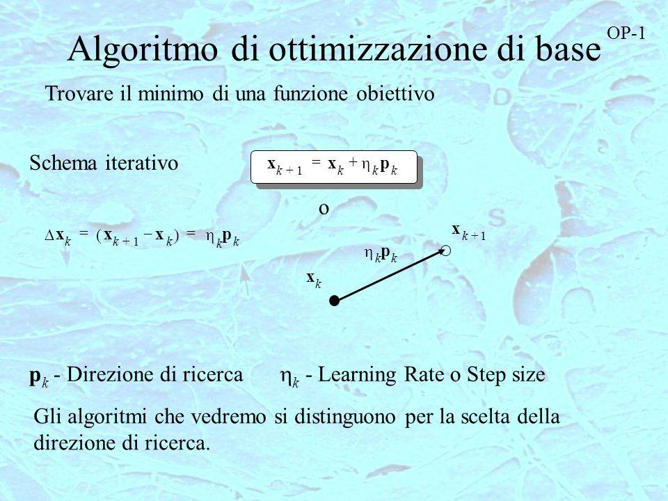 Algoritmo di ottimizzazione di base x k1+ x k k p k += x k x k1+ x k – k p k == p k - Direzione di ricerca k - Learning Rate o Step size o x k x k1+ k