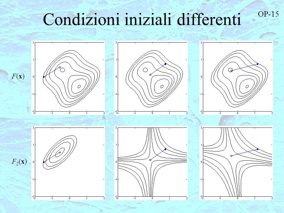 Condizioni iniziali differenti F(x)F(x) F2(x)F2(x) OP-15