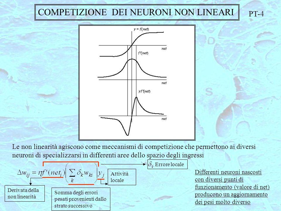 COMPETIZIONE DEI NEURONI NON LINEARI Le non linearità agiscono come meccanismi di competizione che permettono ai diversi neuroni di specializzarsi in