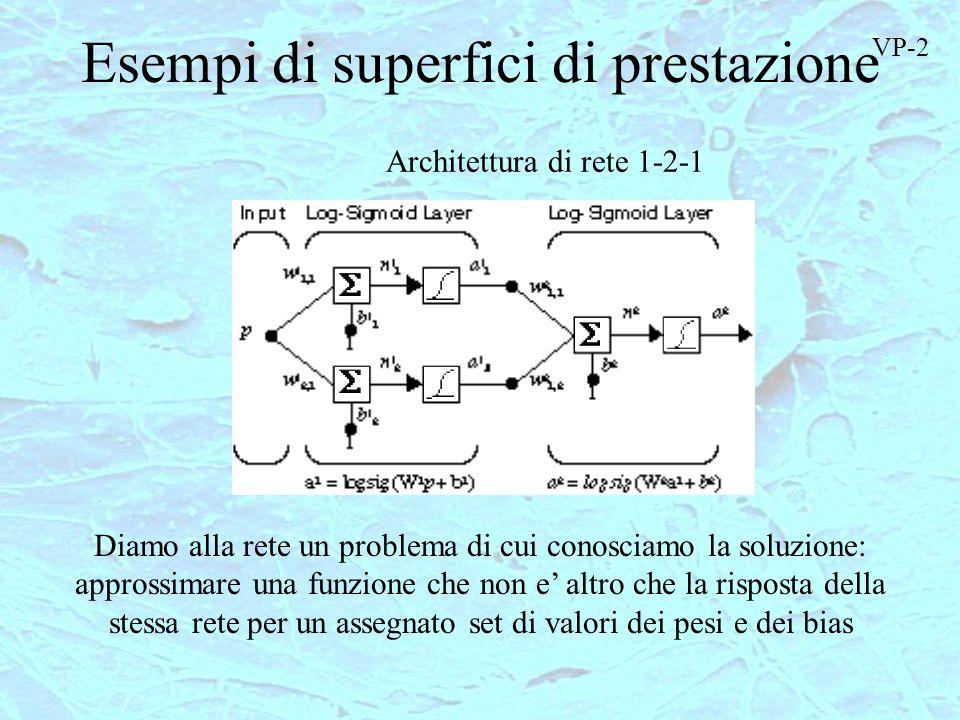 Esempi di superfici di prestazione Architettura di rete 1-2-1 Diamo alla rete un problema di cui conosciamo la soluzione: approssimare una funzione ch