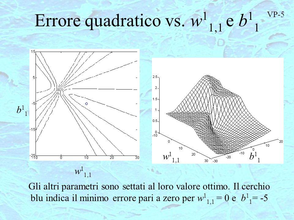 Errore quadratico vs. w 1 1,1 e b 1 1 w 1 1,1 b11b11 b11b11 Gli altri parametri sono settati al loro valore ottimo. Il cerchio blu indica il minimo er