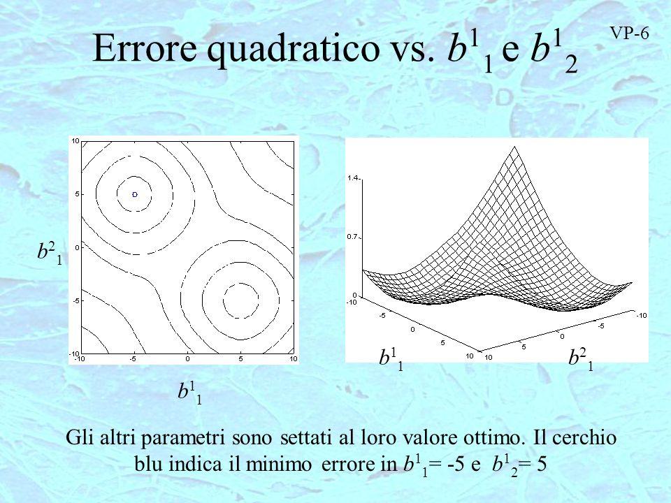 Errore quadratico vs. b 1 1 e b 1 2 b11b11 b21b21 b21b21 b11b11 Gli altri parametri sono settati al loro valore ottimo. Il cerchio blu indica il minim