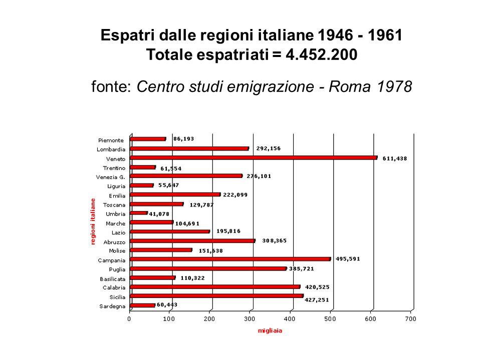Espatri dalle regioni italiane 1946 - 1961 Totale espatriati = 4.452.200 fonte: Centro studi emigrazione - Roma 1978