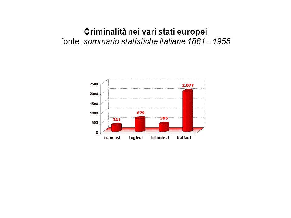 Criminalità nei vari stati europei fonte: sommario statistiche italiane 1861 - 1955