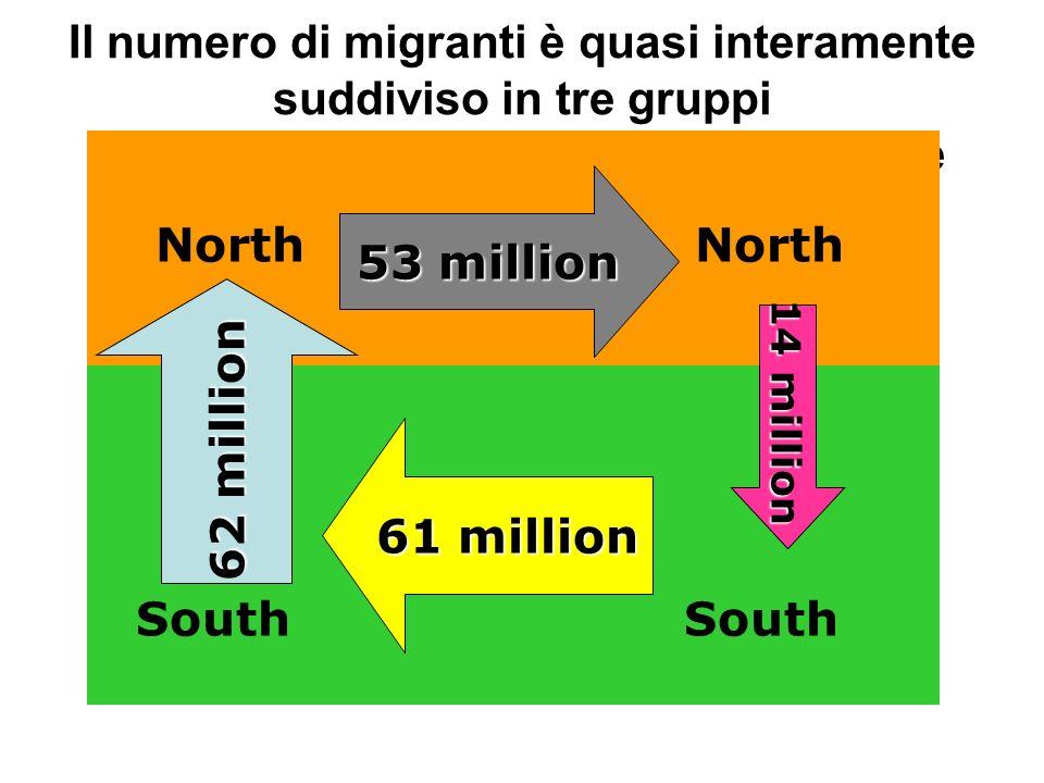 Il numero di migranti è quasi interamente suddiviso in tre gruppi di consistenza più o meno equivalente 53 million North South 61 million 62 million 1