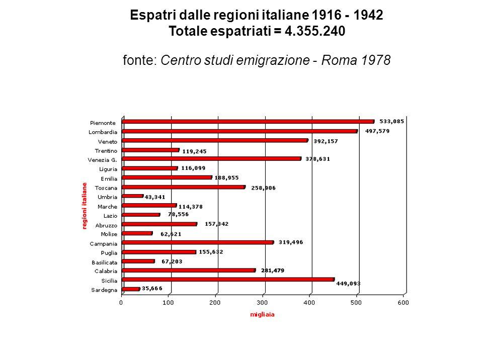 Espatri dalle regioni italiane 1916 - 1942 Totale espatriati = 4.355.240 fonte: Centro studi emigrazione - Roma 1978