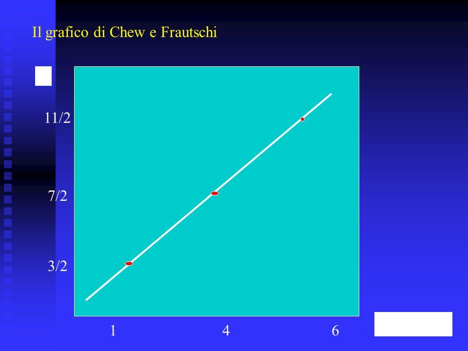 Il grafico di Chew e Frautschi 3/2 7/2 11/2 146