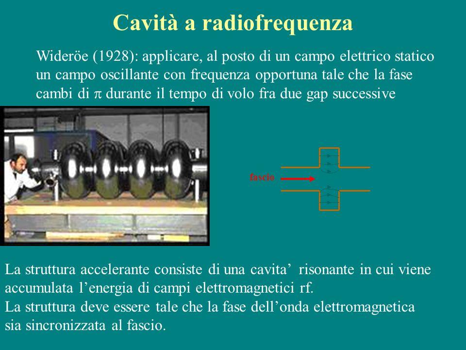 Cavità a radiofrequenza fascio Campo elettrico La struttura accelerante consiste di una cavita risonante in cui viene accumulata lenergia di campi ele