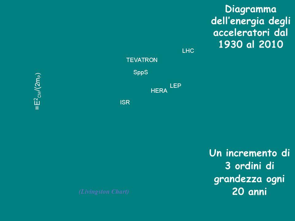 Diagramma dellenergia degli acceleratori dal 1930 al 2010 Un incremento di 3 ordini di grandezza ogni 20 anni LHC TEVATRON SppS ISR HERA LEP =E 2 CM /