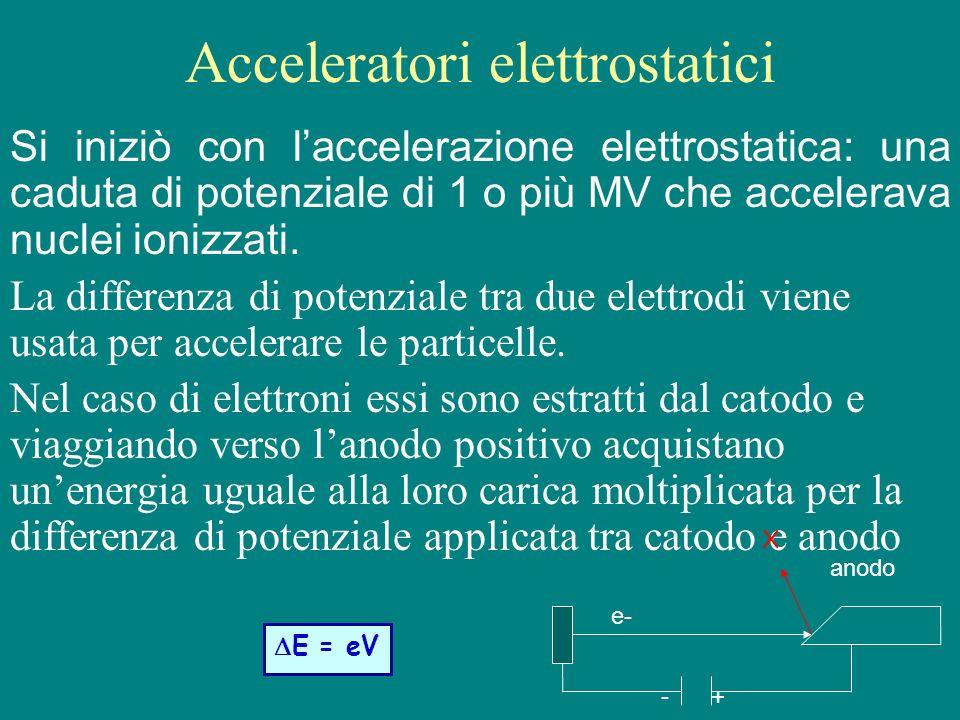 Acceleratori elettrostatici Si iniziò con laccelerazione elettrostatica: una caduta di potenziale di 1 o più MV che accelerava nuclei ionizzati. La di