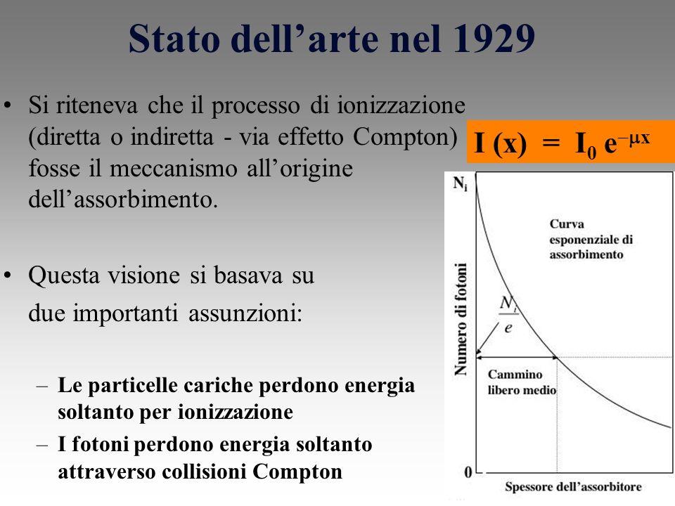 Stato dellarte nel 1929 Si riteneva che il processo di ionizzazione (diretta o indiretta - via effetto Compton) fosse il meccanismo allorigine dellassorbimento.
