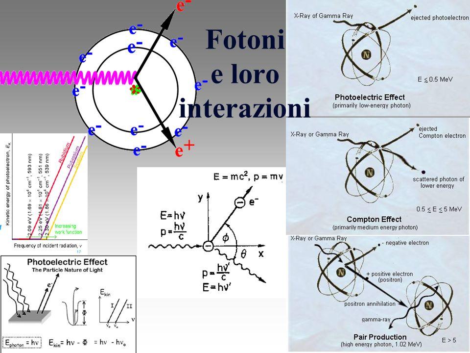 Fotoni e loro interazioni