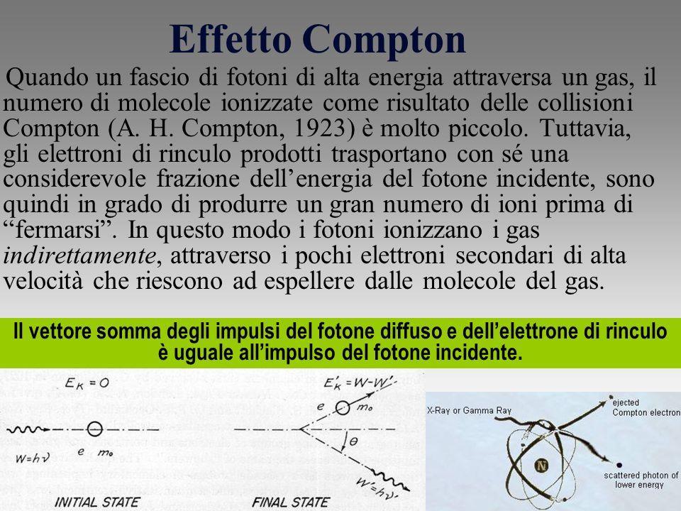 Effetto Compton Quando un fascio di fotoni di alta energia attraversa un gas, il numero di molecole ionizzate come risultato delle collisioni Compton (A.