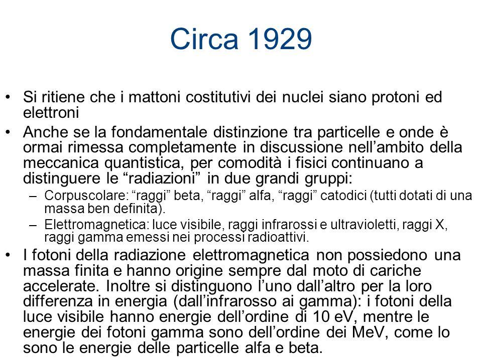 Circa 1929 Si ritiene che i mattoni costitutivi dei nuclei siano protoni ed elettroni Anche se la fondamentale distinzione tra particelle e onde è orm