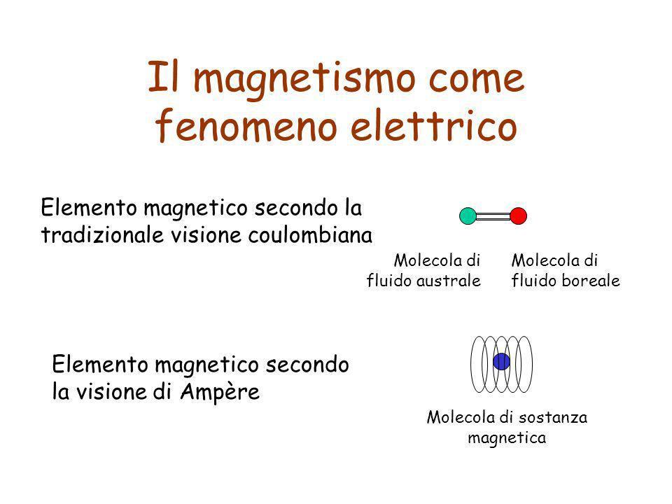 Il magnetismo come fenomeno elettrico Elemento magnetico secondo la tradizionale visione coulombiana Molecola di fluido australe Molecola di fluido bo