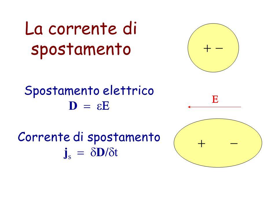La corrente di spostamento Spostamento elettrico D Corrente di spostamento j s D/ t