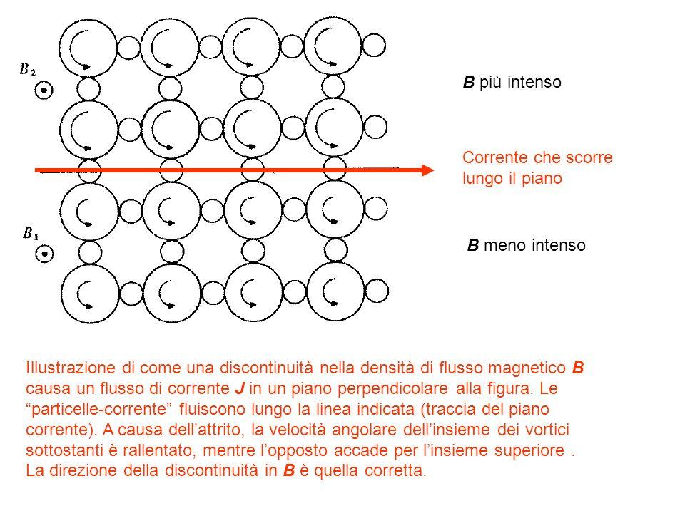 Illustrazione di come una discontinuità nella densità di flusso magnetico B causa un flusso di corrente J in un piano perpendicolare alla figura. Le p