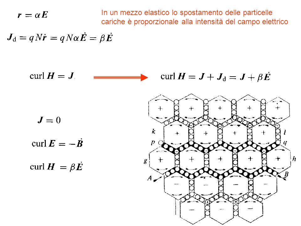 In un mezzo elastico lo spostamento delle particelle cariche è proporzionale alla intensità del campo elettrico