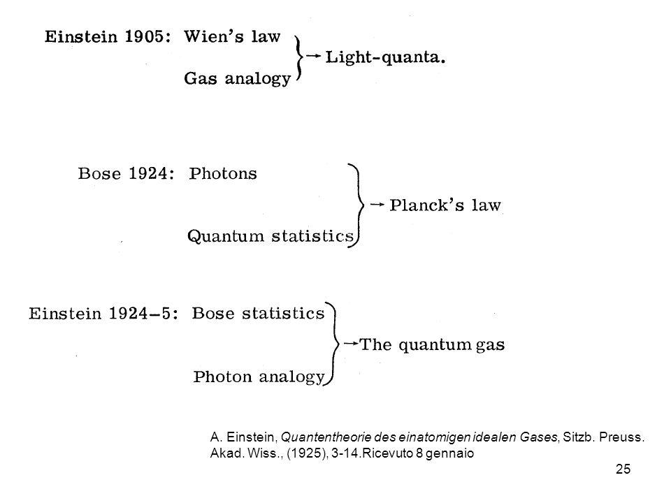 25 A. Einstein, Quantentheorie des einatomigen idealen Gases, Sitzb. Preuss. Akad. Wiss., (1925), 3-14.Ricevuto 8 gennaio
