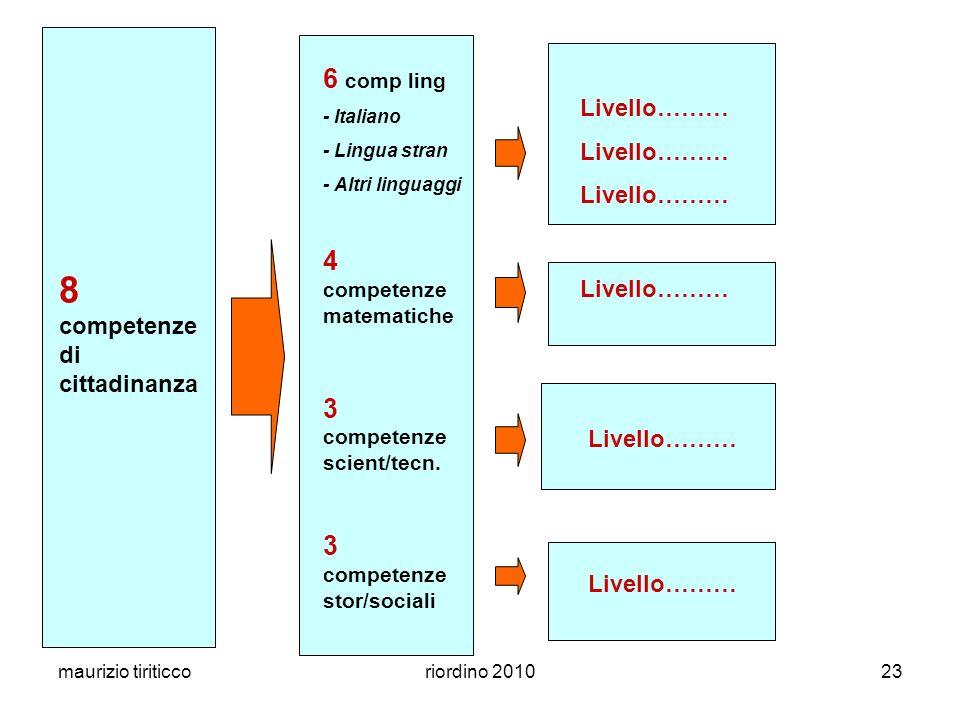 maurizio tiriticcoriordino 201023 8 competenze di cittadinanza Livello……… 6 comp ling - Italiano - Lingua stran - Altri linguaggi 4 competenze matemat