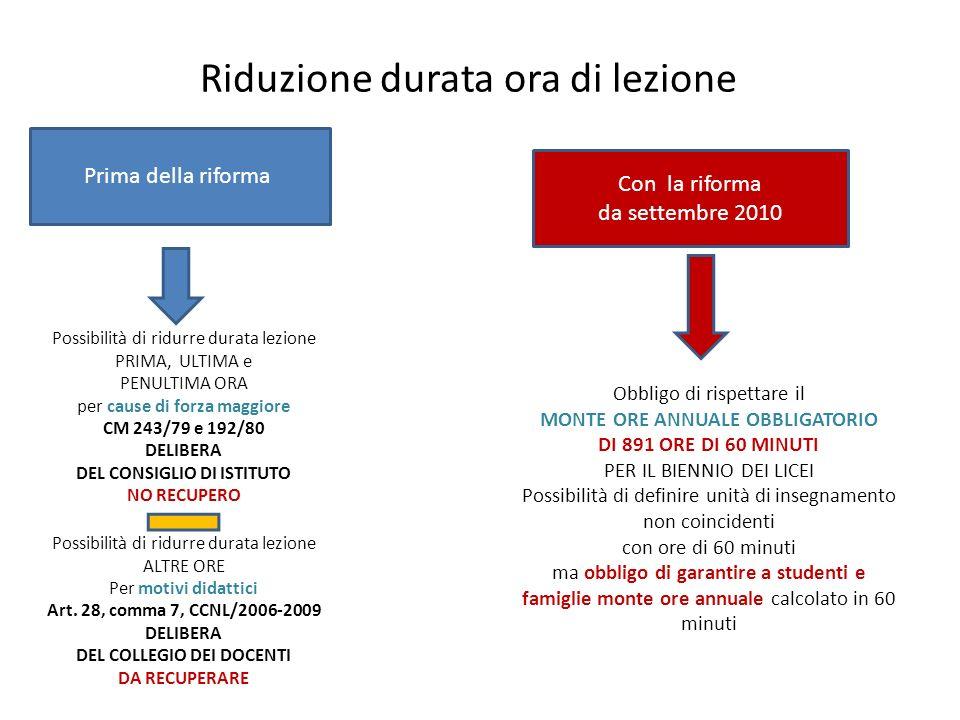 Riduzione durata ora di lezione Prima della riforma Con la riforma da settembre 2010 Possibilità di ridurre durata lezione PRIMA, ULTIMA e PENULTIMA O