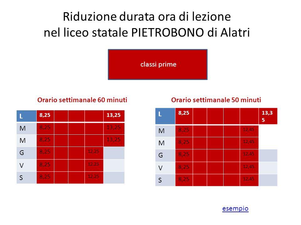 Riduzione durata ora di lezione nel liceo statale PIETROBONO di Alatri classi prime Orario settimanale 60 minuti L 8,2513,3 5 M 8,25 12,45 M 8,25 12,4