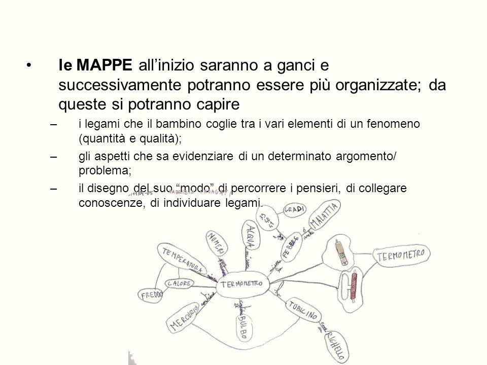 le MAPPE allinizio saranno a ganci e successivamente potranno essere più organizzate; da queste si potranno capire –i legami che il bambino coglie tra