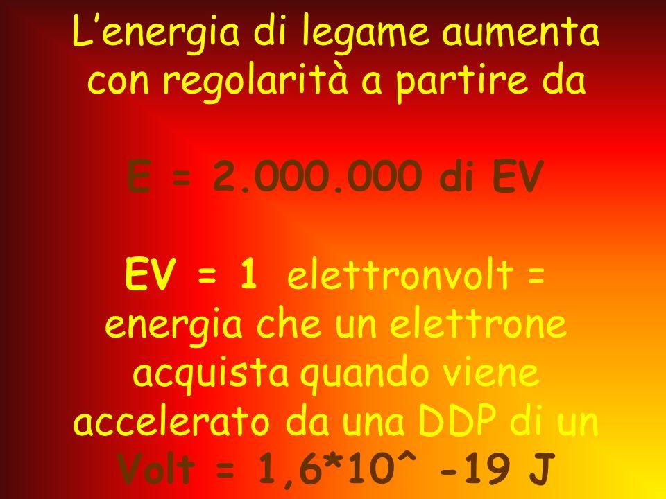 Per stimare lintensità con cui protoni e neutroni interagiscono, si può calcolare lenergia richiesta per scindere il nucleo nei protoni e neutroni che
