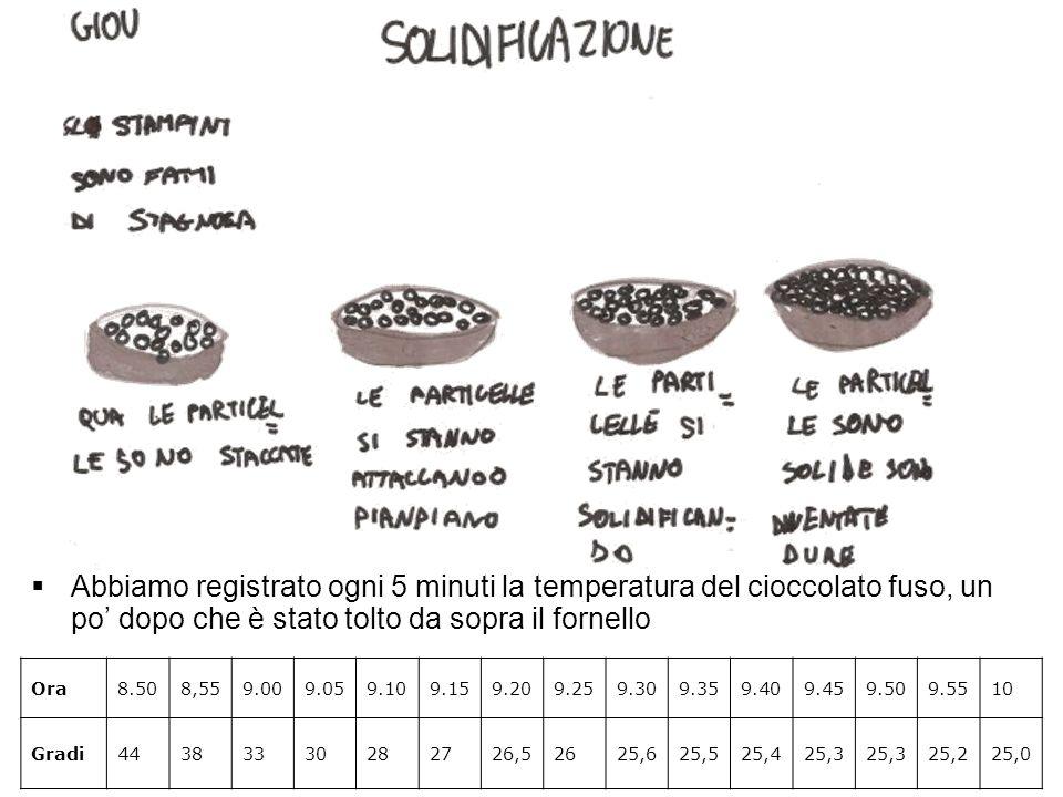 Abbiamo registrato ogni 5 minuti la temperatura del cioccolato fuso, un po dopo che è stato tolto da sopra il fornello Ora8.508,559.009.059.109.159.20