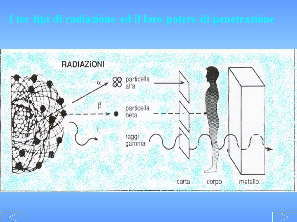 I tre tipi di radiazione ed il loro potere di penetrazione