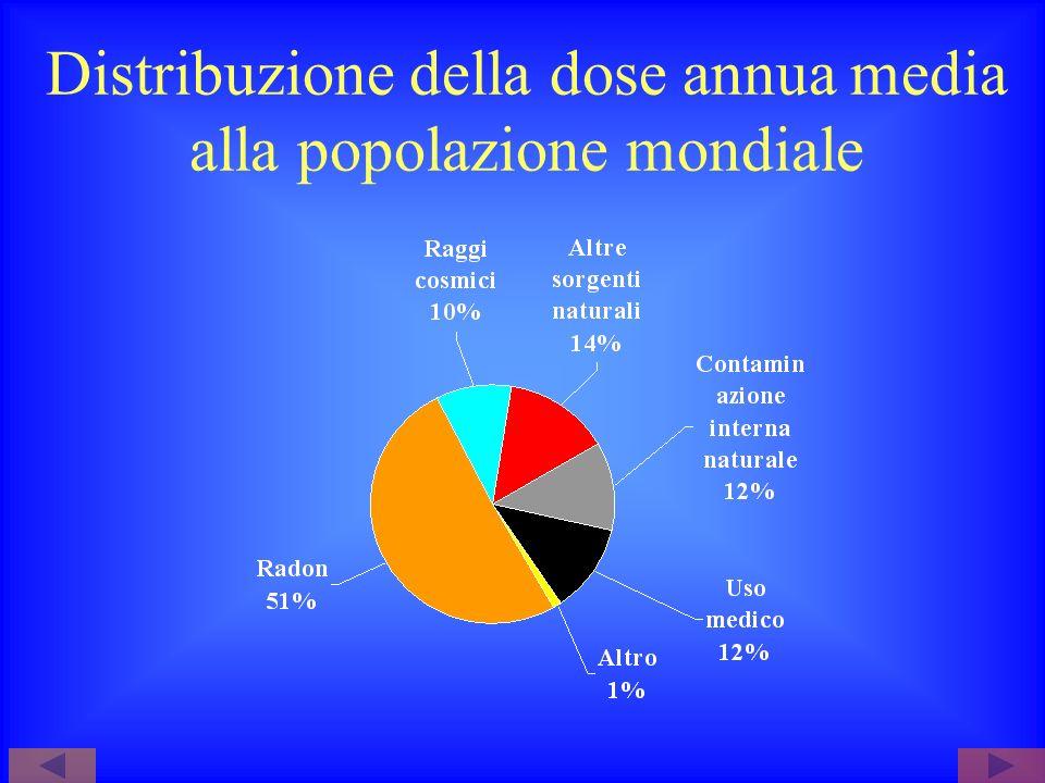 Distribuzione della dose annua media alla popolazione mondiale