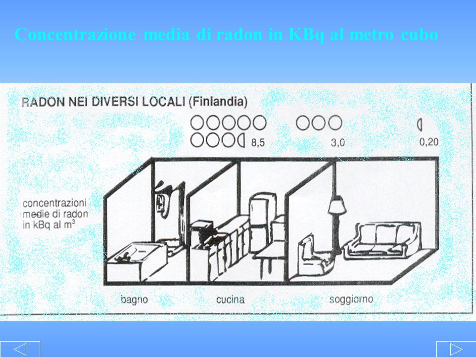 Concentrazione media di radon in KBq al metro cubo