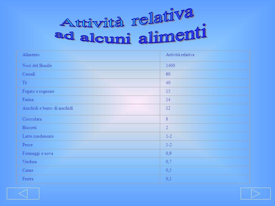 AlimentoAttività relativa Noci del Brasile1400 Cereali60 Tè40 Fegato e rognone15 Farina14 Arachidi e burro di arachidi12 Cioccolata8 Biscotti2 Latte c