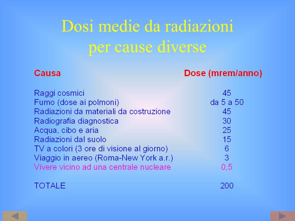 Dosi medie da radiazioni per cause diverse