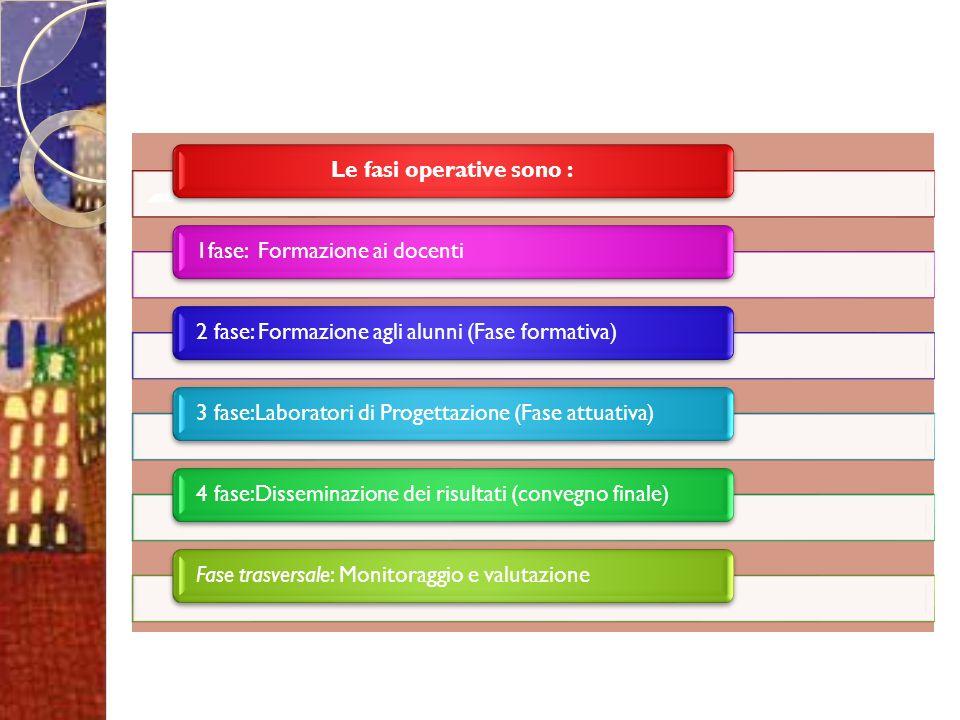 Le fasi operative sono :1fase: Formazione ai docenti2 fase: Formazione agli alunni (Fase formativa)3 fase:Laboratori di Progettazione (Fase attuativa)4 fase:Disseminazione dei risultati (convegno finale)Fase trasversale: Monitoraggio e valutazione