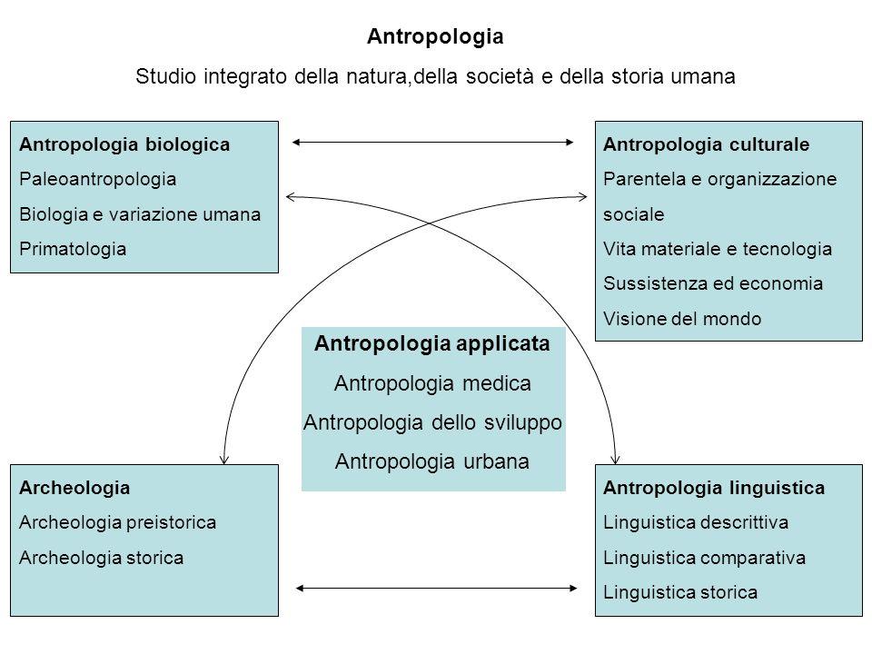 Antropologia Studio integrato della natura,della società e della storia umana Antropologia applicata Antropologia medica Antropologia dello sviluppo A
