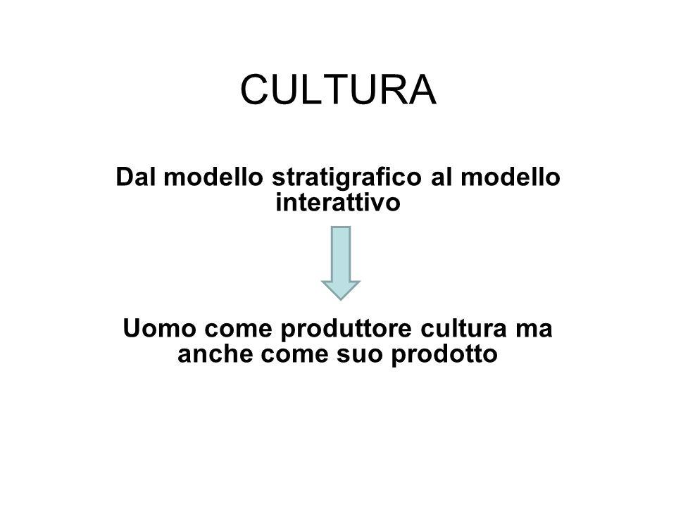 CULTURA Dal modello stratigrafico al modello interattivo Uomo come produttore cultura ma anche come suo prodotto