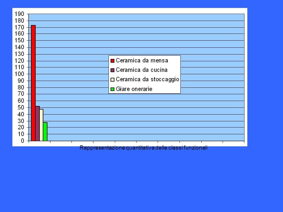 Rappresentazione quantitativa delle classi funzionali
