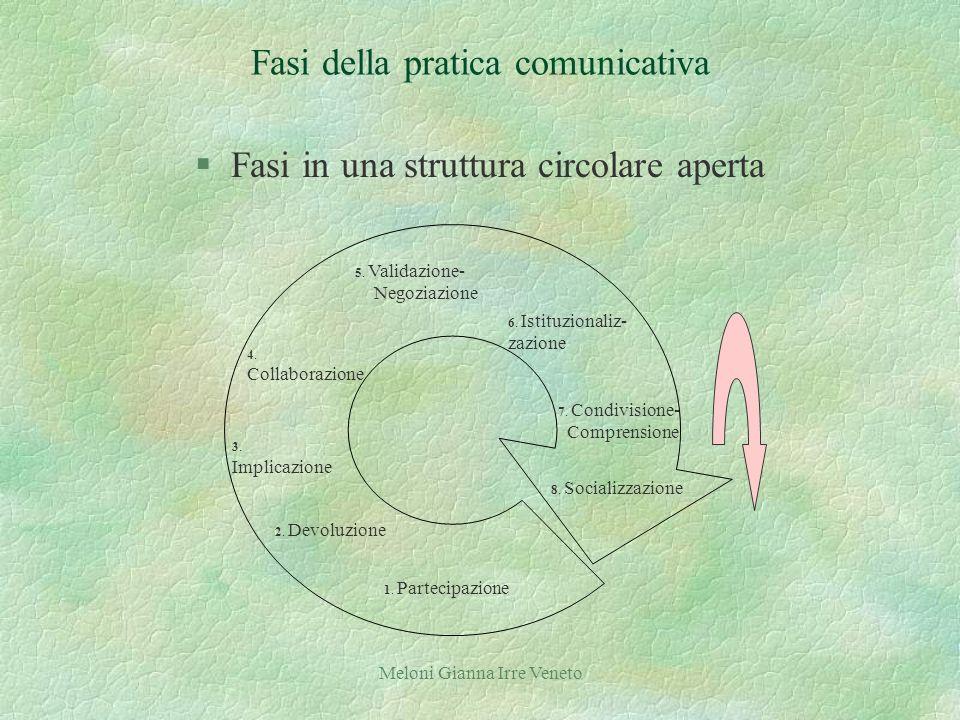 Meloni Gianna Irre Veneto Fasi della pratica comunicativa §Fasi in una struttura circolare aperta 7.