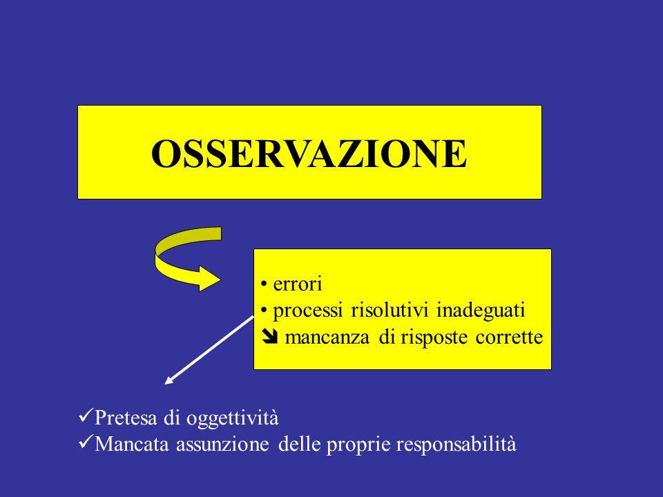 OSSERVAZIONE errori processi risolutivi inadeguati mancanza di risposte corrette Pretesa di oggettività Mancata assunzione delle proprie responsabilità