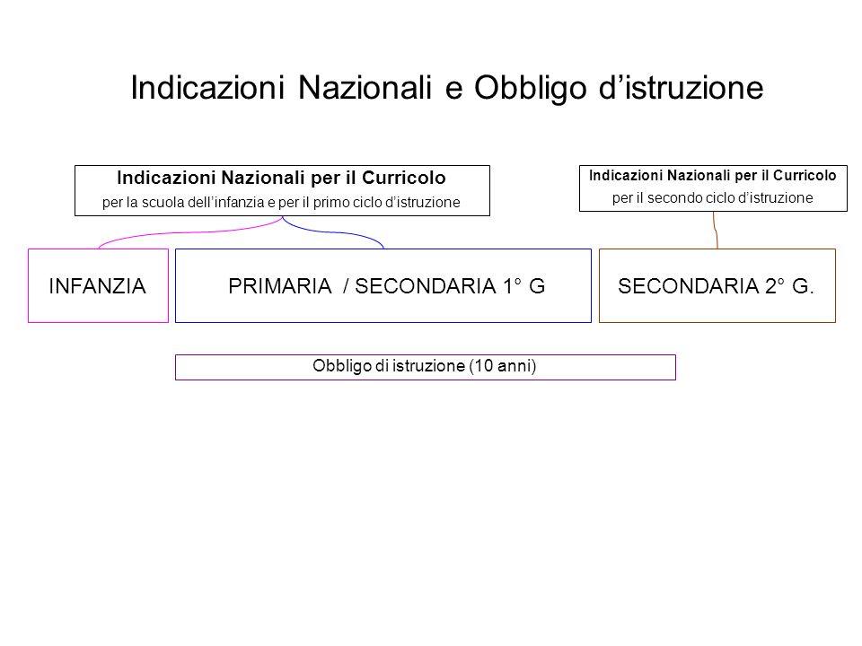 Indicazioni Nazionali e Obbligo distruzione PRIMARIA / SECONDARIA 1° G SECONDARIA 2° G. INFANZIA Indicazioni Nazionali per il Curricolo per la scuola