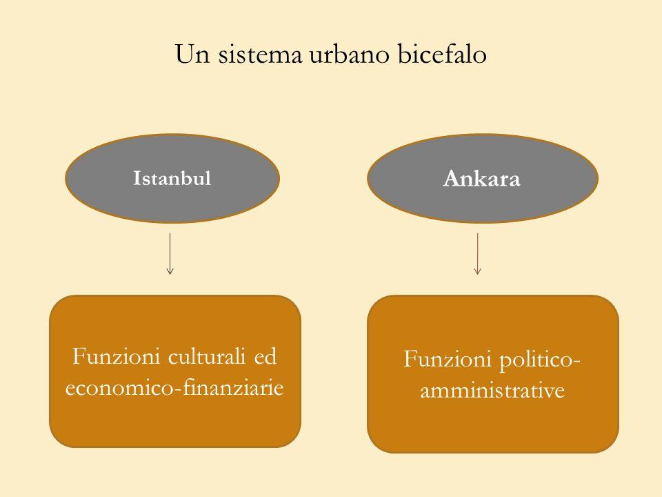 Un sistema urbano bicefalo Istanbul Ankara Funzioni culturali ed economico-finanziarie Funzioni politico- amministrative