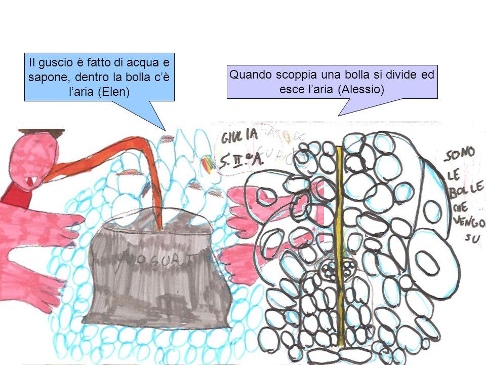 Il guscio è fatto di acqua e sapone, dentro la bolla cè laria (Elen) Quando scoppia una bolla si divide ed esce laria (Alessio)