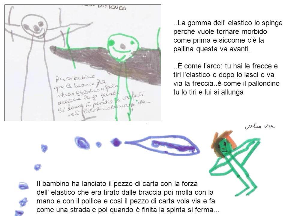 Il bambino ha lanciato il pezzo di carta con la forza dell elastico che era tirato dalle braccia poi molla con la mano e con il pollice e cosi il pezz